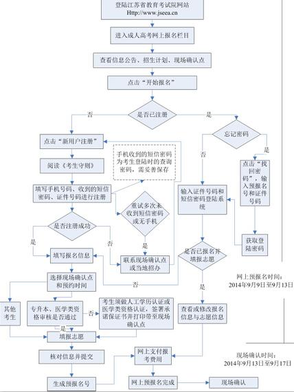 2014中考网上报名_2014年江苏成人高考网上报名流程_江苏2014成考报名时间