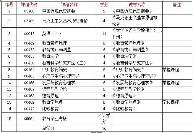【华中师范大学自考教育学】_苏州自考本科学