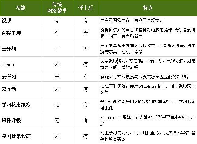 广州软件开发技术培训班哪里好