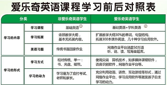 【广西哈佛<a href=http://www.whlidayuan.com/yingyupeixunwangzhan/2973.html target=_blank class=infotextkey>爱乐奇英语</a>】_南宁初中生英语作文