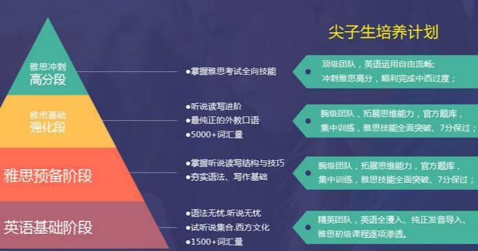 人口增长英文_高中英语图表类作文万能模板