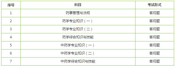 贵州执业药师考试科目查询2019