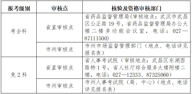 湖北2019年执业药师报名入口8月20日9时开通