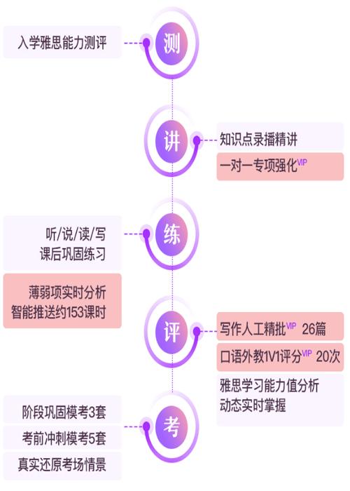 新东方知心雅思课程智能训练